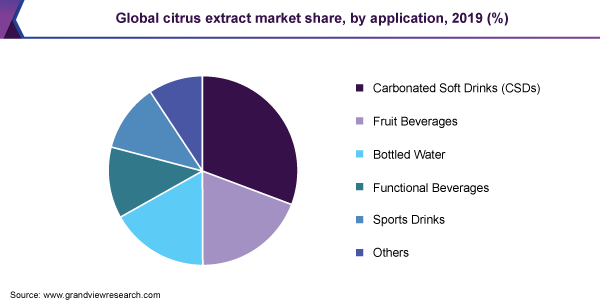 Citrus Extract Market