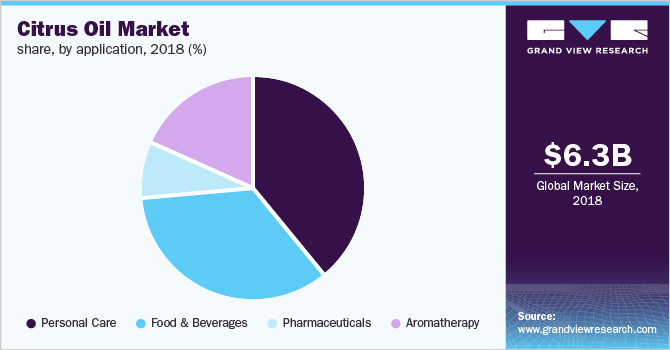 Global citrus oil market
