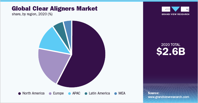 Global clear aligners market share
