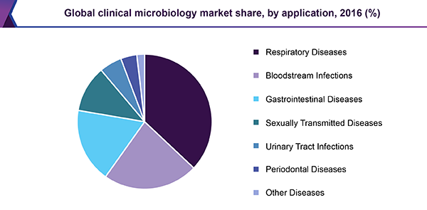 Global clinical microbiology market share