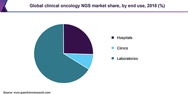 Global clinical oncology NGS market