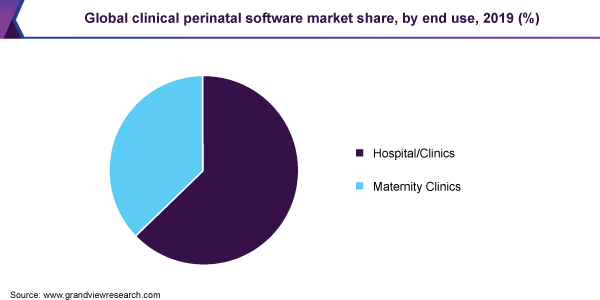 Global clinical perinatal software market share