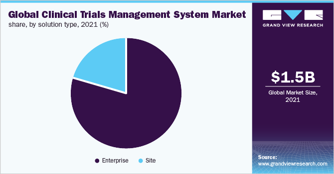 Global clinical trials management system market