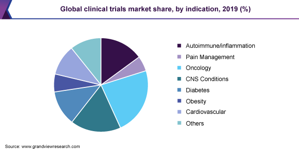 Global clinical trials market share