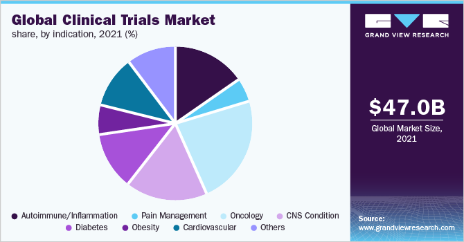 Global clinical trials market size, by indication, 2019 (%)
