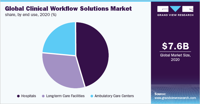 Global clinical workflow solutions market share, by end use, 2018 (%)