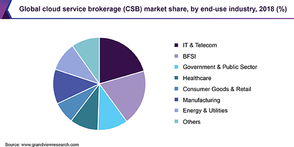 Global cloud service brokerage (CSB) market share, by end-use industry, 2018 (%)