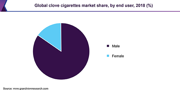Global clove cigarettes market