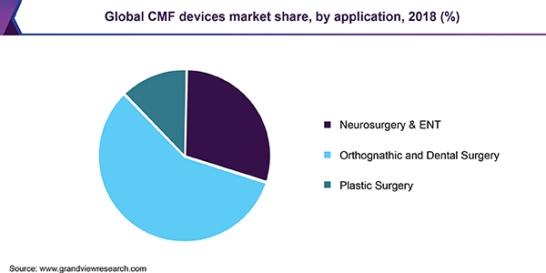 Global CMF devices market share, by application, 2018 (%)