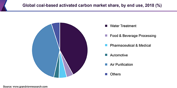 Global coal-based activated carbon Market