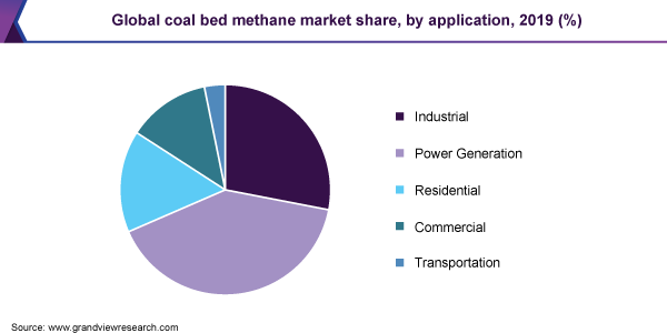 Global Coal Bed Methane (CBM) Market Analysis And Segment Forecasts