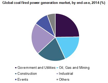 Global coal fired power generation market