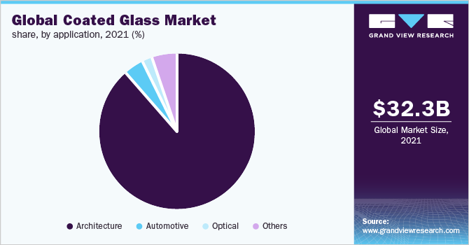 Global coated glass market share, by application, 2018 (%)