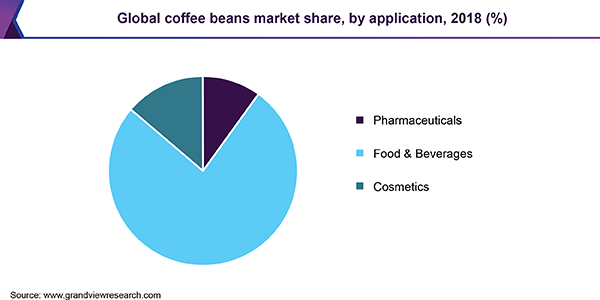 Global coffee beans market