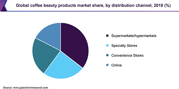 Global coffee beauty products market share, by distribution channel, 2018 (%)