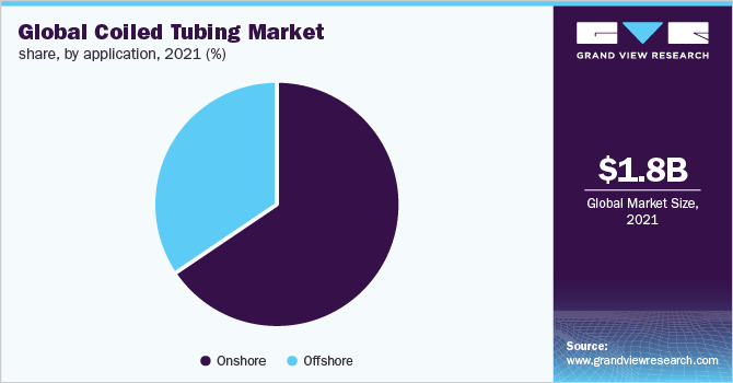 Global coiled tubing market