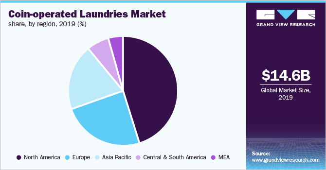 Global coin-operated laundries market share by region, 2019 (%)