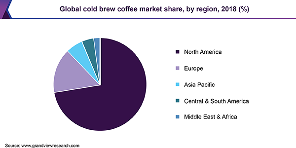 Global cold brew coffee market share, by region, 2018 (%)
