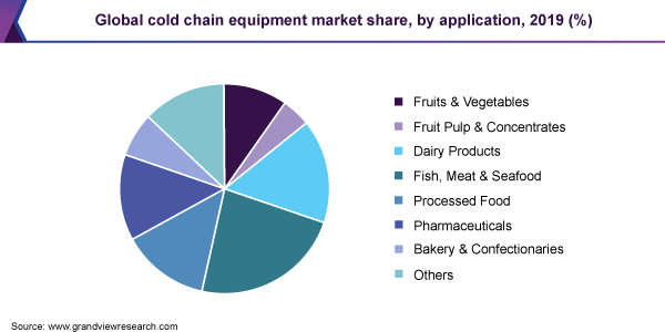 https://www.grandviewresearch.com/static/img/research/global-cold-chain-equipment-market-share.png