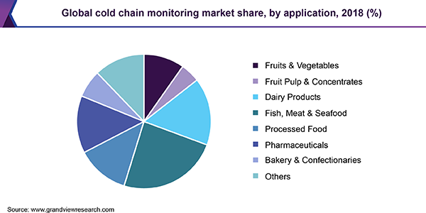 Global cold chain monitoring market share, by application, 2018 (%)