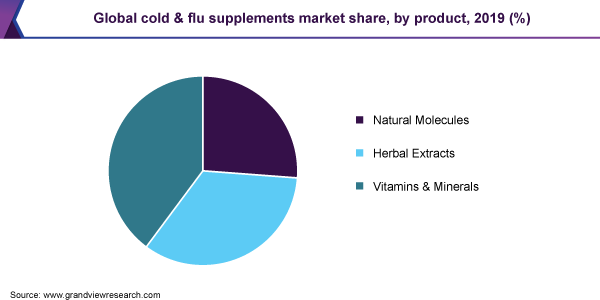 Global cold & flu supplements market share, by product, 2019 (%)
