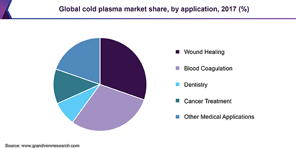 Global cold plasma market share, by application, 2017(%)