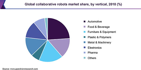 Global collaborative robots Market