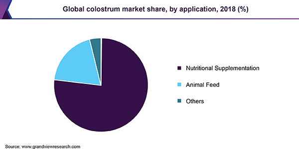 Global colostrum Market