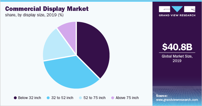 Global commercial display market