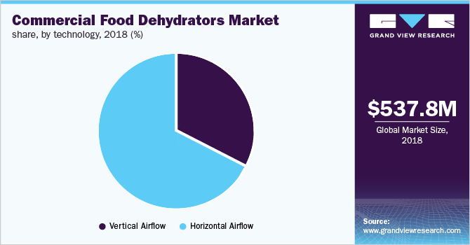 Global commercial food dehydrators market share, by technology, 2018 (%)
