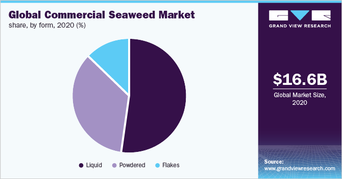 Global commercial seaweed market share, by form, 2015 (%)