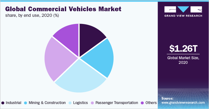 Global commercial vehicles market