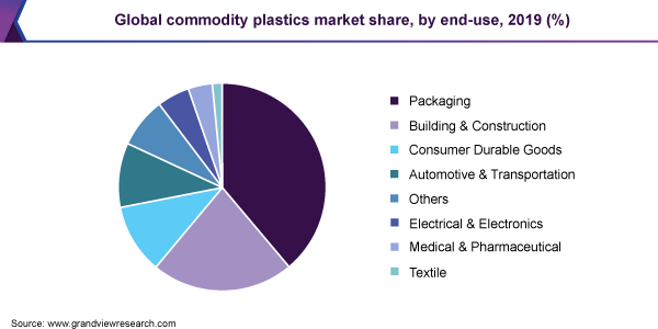 Global commodity plastics market share