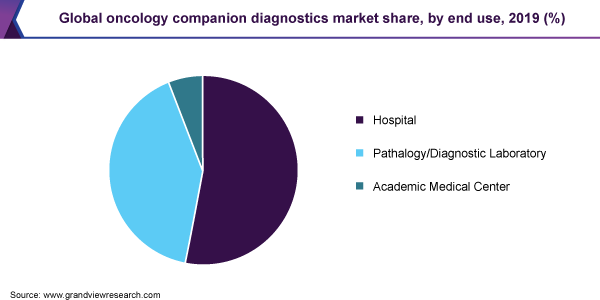 Global oncology companion diagnostics market share