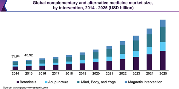 Global complementary and alternative medicine market