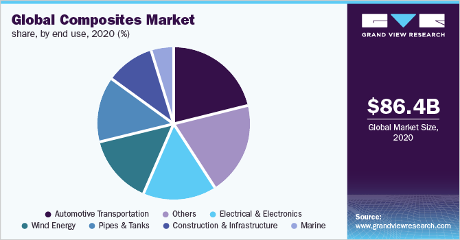 Global composites market share, by end use, 2019 (%)