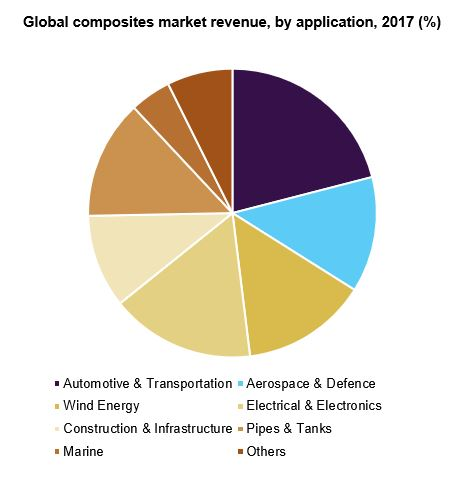 Global composites market share, by resin, 2015 (%)