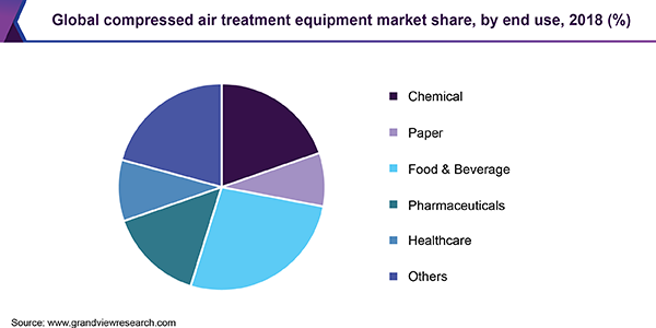 Global compressed air treatment equipment market