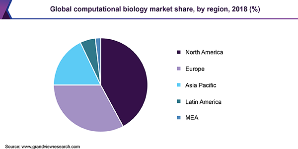 Global computational biology market share, by region, 2018 (%)
