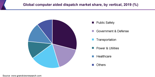 Global computer aided dispatch market share
