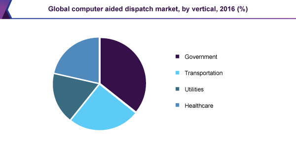 Global computer aided dispatch market, by vertical, 2016 (%)