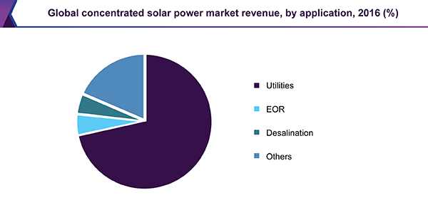 Global concentrated solar power market revenue, by application, 2016 (%)