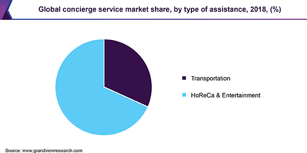 Global concierge service market share, by type of assistance, 2018, (%)