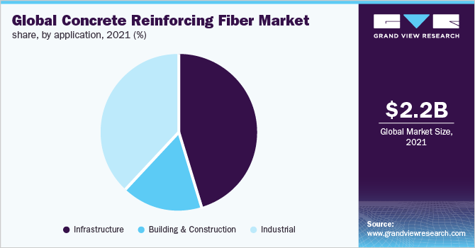 Global concrete reinforcing fiber market share, by application, 2017 (%)