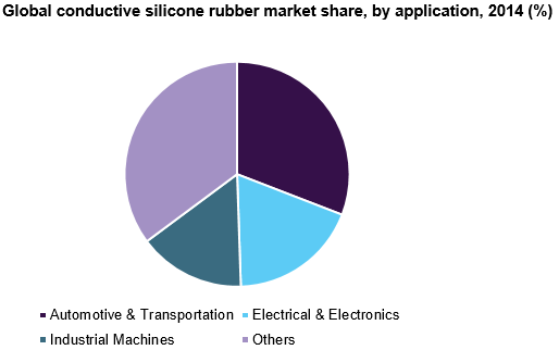 Global conductive silicone rubber market