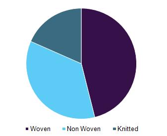 Global conductive textiles market revenue, by type, 2016 (%)