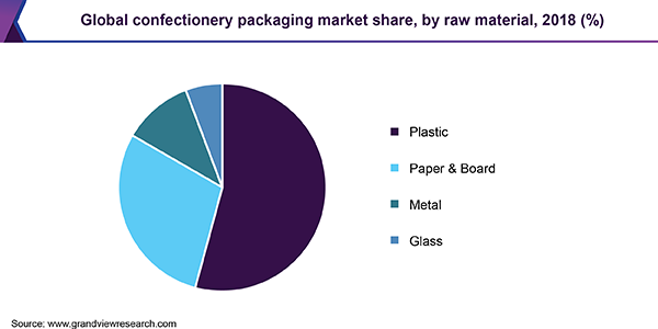 Global confectionery packaging market