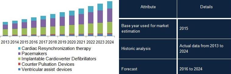Global Congestive Heart Failure Treatment Devices Market