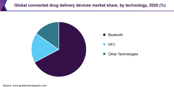 Global connected drug delivery devices market share, by end-user, 2017 (%)