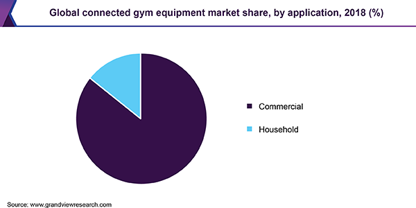 Global connected gym equipment market share, by application, 2018 (%)